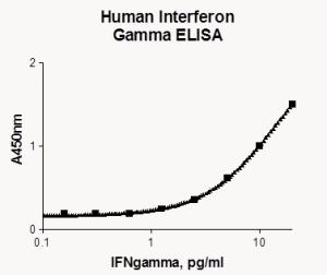 ELISA - Ultra Sensitive Detector of Proteins