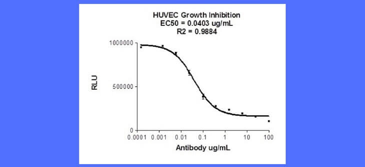 Marin Biologic – HUVEC Growth Inhibition